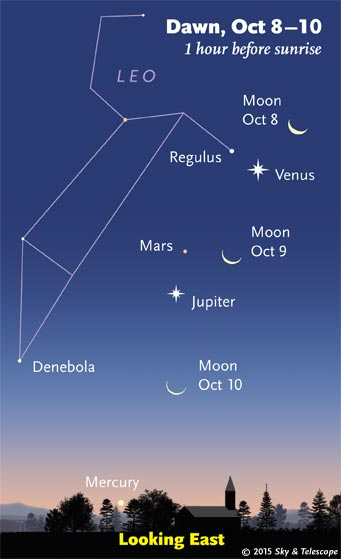 Dawn moon and planets, October 9 to 11, 2015
