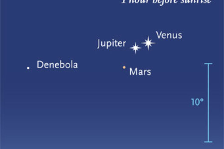Venus, Jupiter, Mars in a bunch at dawn Oct. 24, 2015
