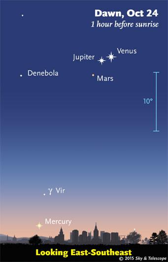 Venus, Jupiter, Mars in a bunch at dawn Oct. 24, 2015