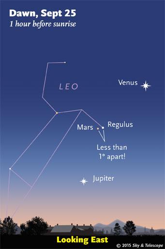 Regulus passing slightly-fainter Mars in early dawn, Sept. 25, 2015