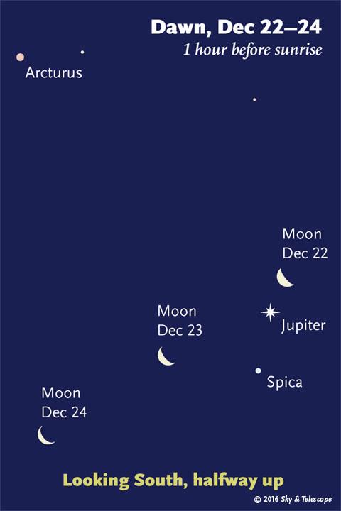 Moon, Jupiter, Spica at dawn, Dec. 22-24, 2016