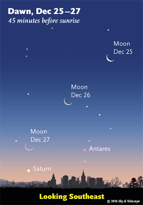 Moon, Saturn, Antares at dawn, post-Christmas 2016