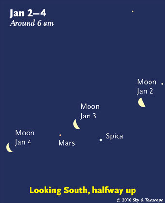 Moon, Mars, and Spica at dawn, Jan. 2-4, 2015