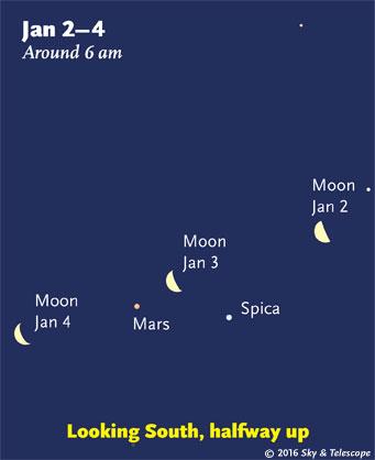 Moon, Mars, and Spica at dawn, Jan. 2-4, 2015