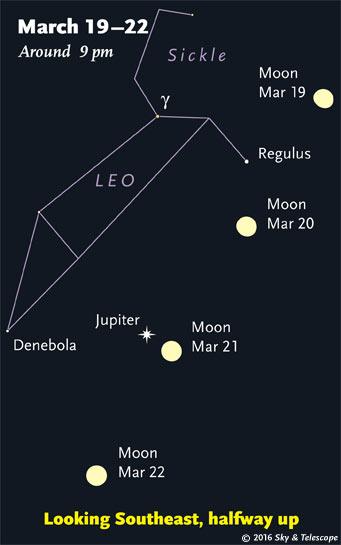 Moon, Regulus, Jupiter; March 19-22, 2016