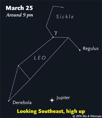 Jupiter under Leo, late March 2016