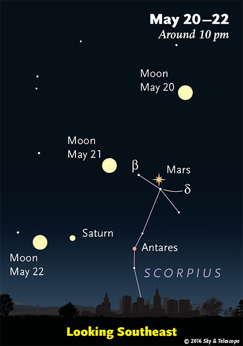 Moon, Mars, Saturn, and Antares on the evenings of May 20, 21, and 22