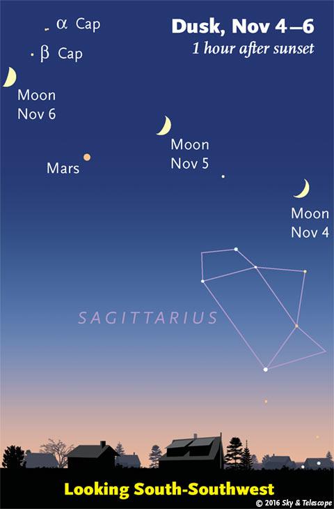 Moon and Mars, Nov. 5-6, 2016
