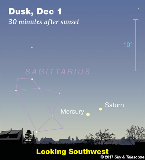 Mercury and Saturn in the sunset, Dec. 1, 2017