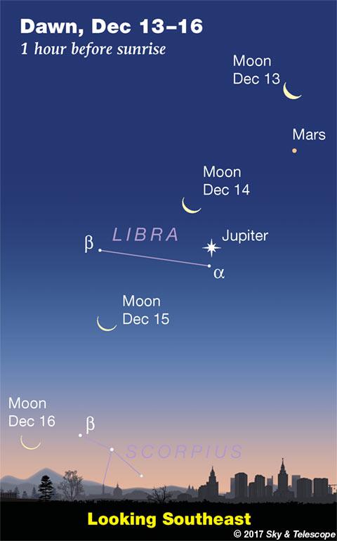 Moon, Mars and Jupiter at dawn, Dec. 13-16, 2017