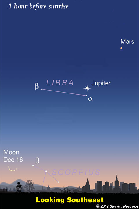 Jupiter, Mars and Moon at dawn, Dec. 16, 2017