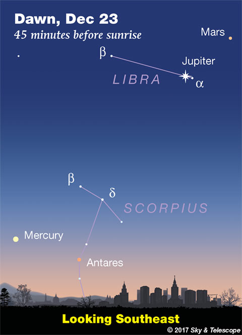 Mercury, Jupiter, Mars at dawn, Dec. 23, 2017