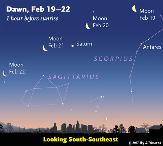 Moon, Saturn, Antares and company in early dawn, Feb. 19-22, 2017 and company