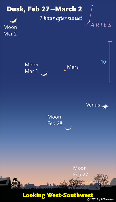 Moon with Venus and Mars, Feb. 28 - March 2, 2017