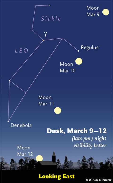 Moon under Leo, March 9-12, 2017