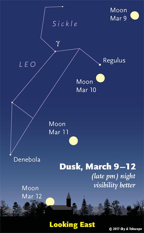 Moon under Leo, March 9-12, 2017