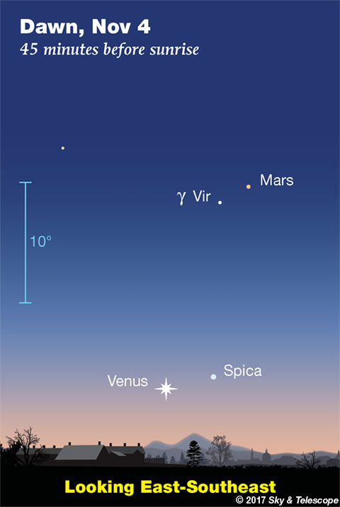 Venus and Mars at dawn, late Oct - early Nov 2017