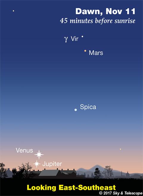 Venus, Mars, Jupiter at dawn, Nov. 11, 2017