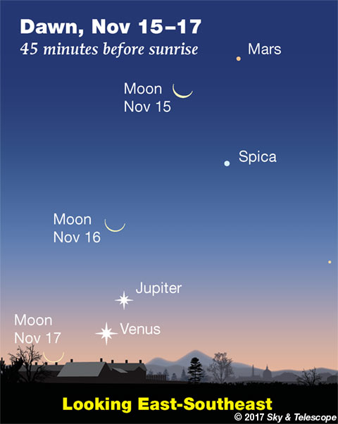 The waning Moon at dawn passes Mars, Spica, Jupiter and Venus November 15-17, 2017.