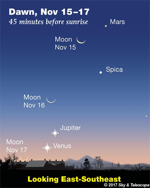 The waning Moon at dawn passes Mars, Spica, Jupiter and Venus November 15-17, 2017.