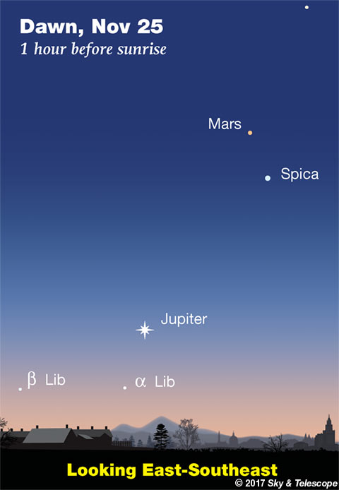 Mars, Spica, and Jupiter in early dawn, late November 2017