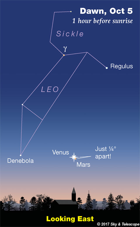 Venus and Mars in conjunction at dawn, Oct. 5, 2017