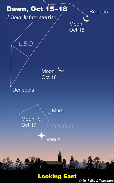 Moon, Regulus, Mars and Venus at dawn, Oct. 15-18, 2017