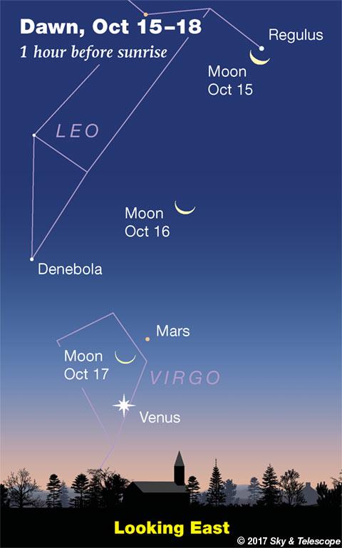Moon, Regulus, Mars and Venus at dawn, Oct. 15-18, 2017