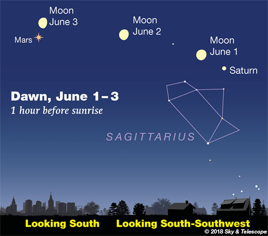 Moon, Saturn and Mars at dawn, June 1-3, 2018