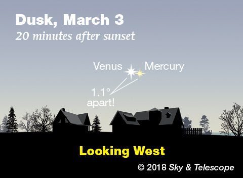 Venus and Mercury, March 3, 2018