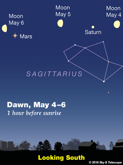 Moon, Saturn, Mars at dawn May 4-5-6, 2018