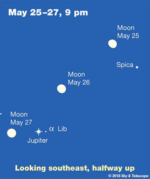 Moon, Spica, Jupiter, May 25-27, 2018