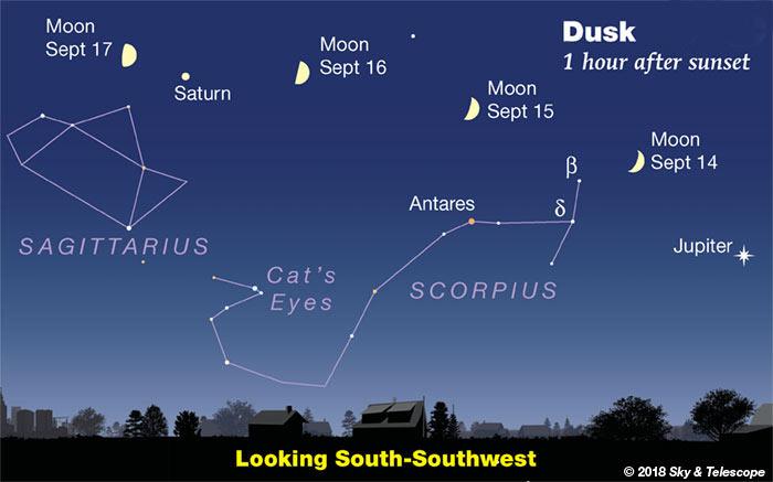Moon, Jupiter, Antares, Saturn, Sept 14-18, 2018