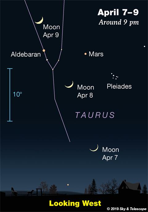 Moon, Mars, Aldebaran, Pleiades, April 7-9, 2019