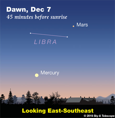 Mercury and Mars at dawn, Dec. 7, 2019