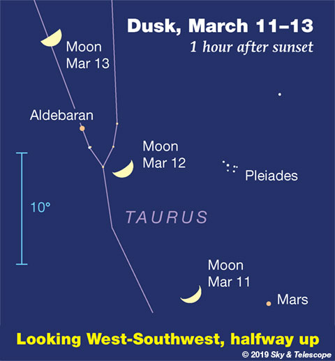 Moon, Mars, Aldebaran, March 11-13, 2019