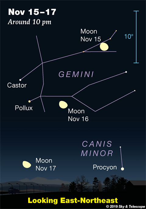 Moon crossing Gemini, Nov. 15-17, 2019