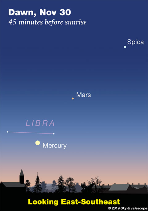 Mercury, Mars and Spica at dawn, end of November 2019