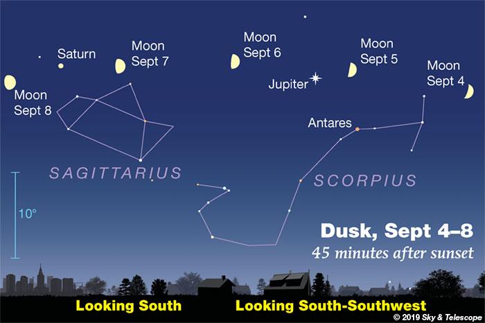 Moon, Jupiter, Saturn at dusk, Sept. 4-8, 2019