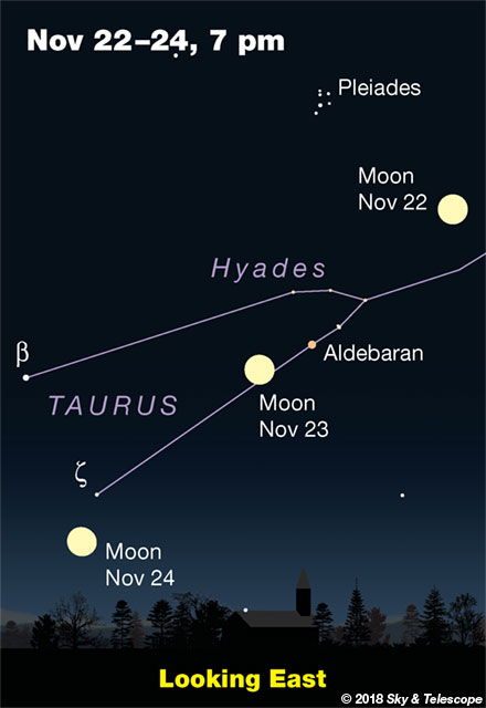 Moon and stars, Nov. 22-24, 2018