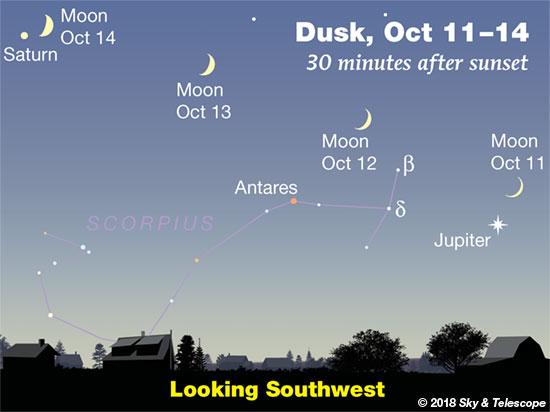 Moon, Jupiter, Saturn, Oct. 11-14, 2018