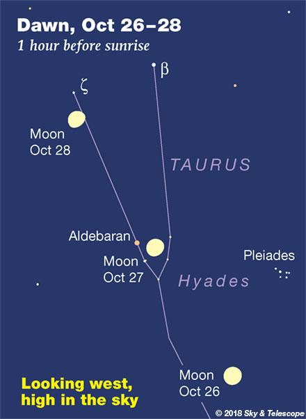 Moon, Aldebaran, Pleiades in the dawns of Oct. 26, 27, 28, 2018