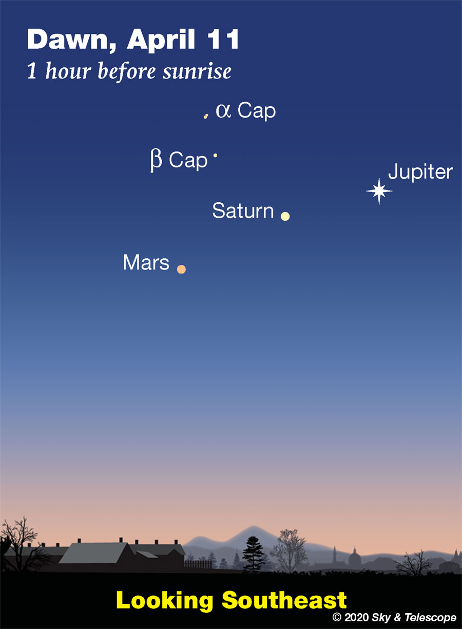 By April 11th, Mars has pulled away from Saturn so that the three form an almost evenly spaced line.