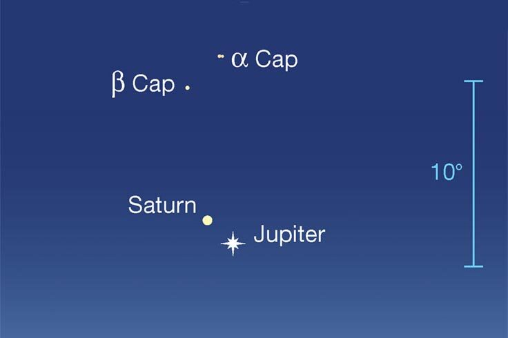 Jupiter and Saturn at dusk, early Dec 2020