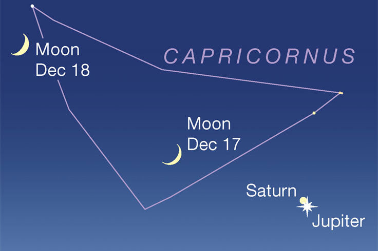 Saturn-Jupiter near Capricorn
