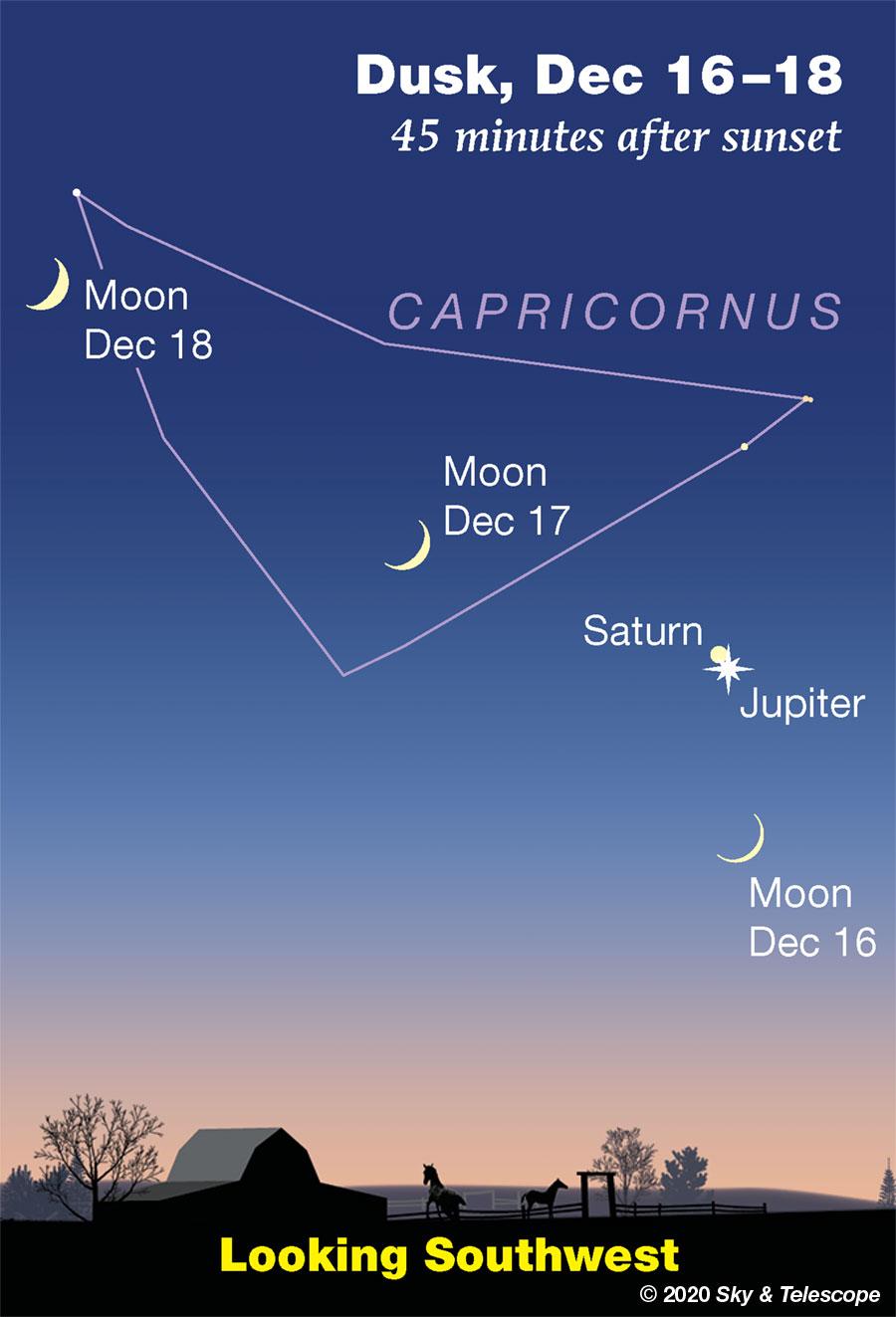 Saturn-Jupiter near Capricorn