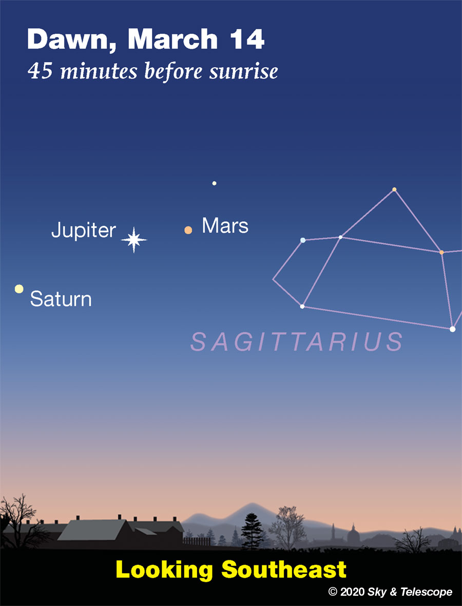 Jupiter, Mars and Saturn in the dawn sky, mid-March 2020