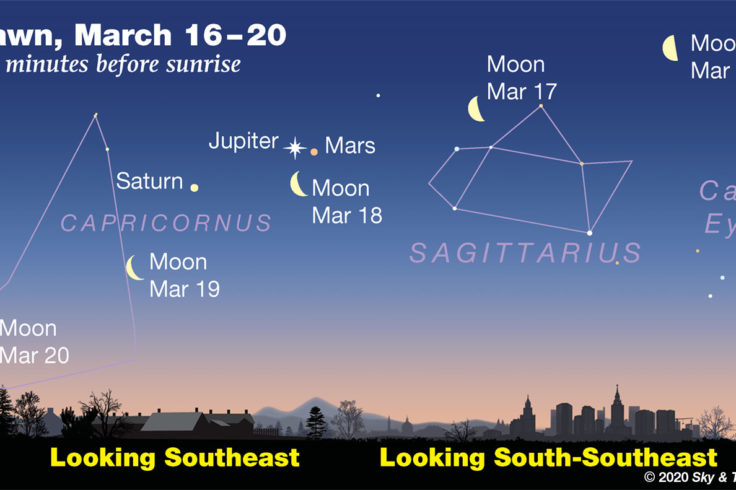 In early dawn, watch the waning Moon step toward and then past Jupiter, Mars, and Saturn -- March 16-20, 2020..