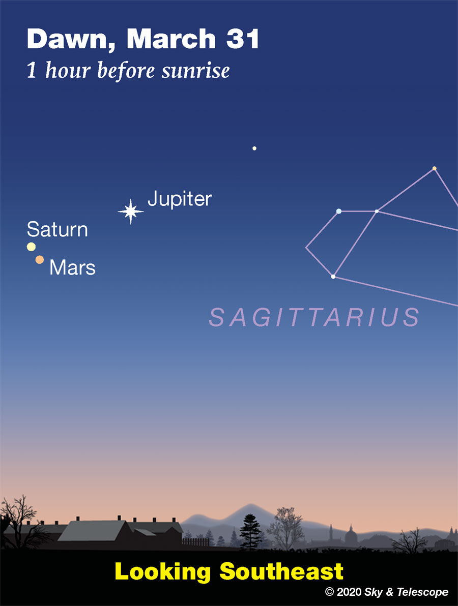 Jupiter-Saturn-Mars grouping on the morning of Tuesday March 31st, when Mars and Saturn are in conjunction 1 degree apart