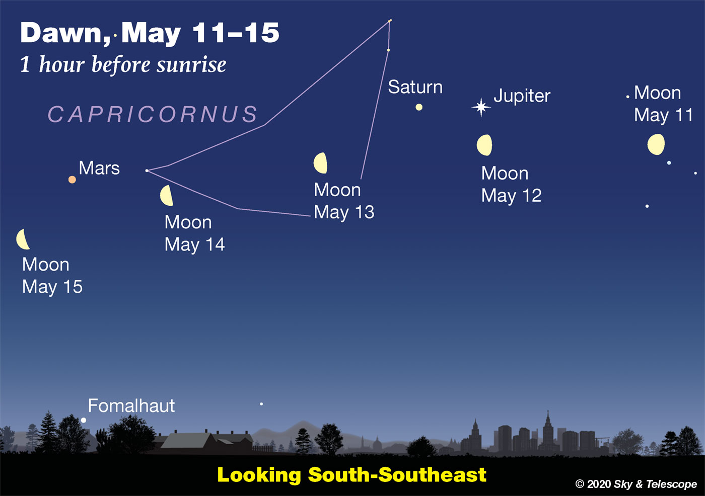 Waning Moon passing Jupiter, Saturn, and Bars in early dawn, May 11-15, 2020.